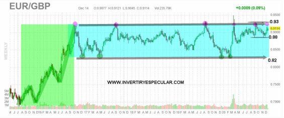 euro-libra-15-diciembre-2020% - Próximos catalizadores: BREXIT y FED