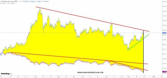 oro-dolar-18-diciembre-2020% - Oro infravalorado tal como está el dólar