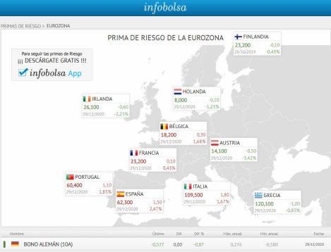 primas-de-riesgo-eurozona-30-diciembre-2020% - Futuro del Bund, primas de riesgo y deuda pública EEUU vs España