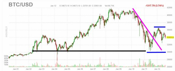 13-enero-bticoin% - Los mercados parecen que quieren corregir