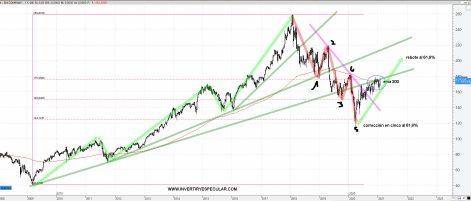 3m-27-enero-2021% - 3M un valor Dow que ha corregido con el selectivo en techo