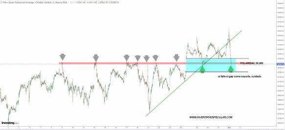 4-enero-dow-jones% - Wall Street se gira fuerte a la baja