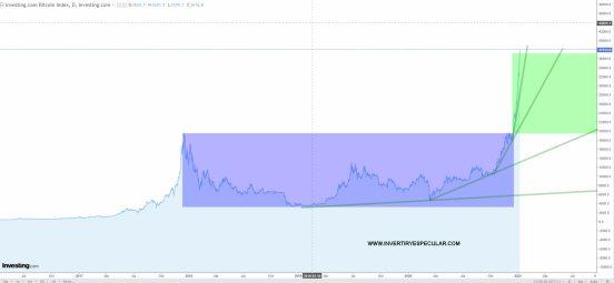 BITCOIN-7-ENERO-2021% - El Bitcoin no para de subir y el Ripple pasa de gato muerto a resucitado