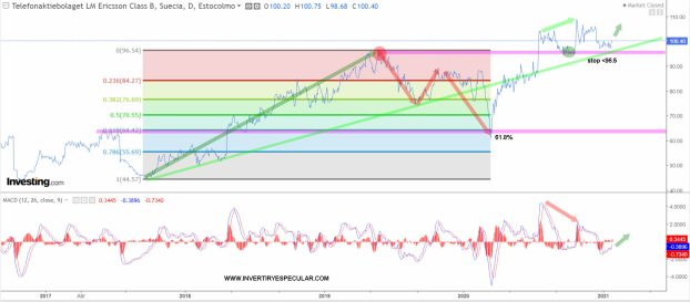 ERICSSON-28-ENERO-2021% - Vistazo técnico a  Ericsson y Nokia