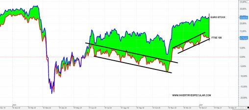 EURO-STOXX-VS-FTSE-22-ENERO-2021% - El incremento independentista  podría repercutir gravemente en la libra esterlina