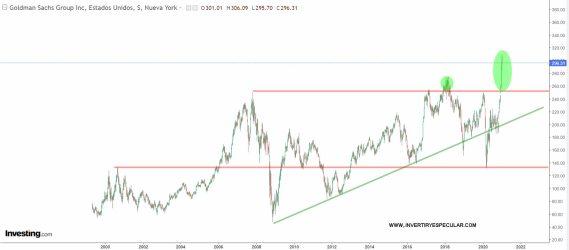 GOLDMAN-SACHS-19-ENERO-2021% - Goldman Sachs sus resultados le autorizan mantenerse en subida libre
