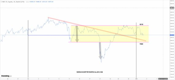 IBEX-5-ENERO-2020% - Nuestro trading-map del Ibex