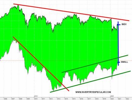 IBEX-VS-IBEX-SMALL-CAP-13-ENERO-2020% - Esto de los mercados son todo paradojas