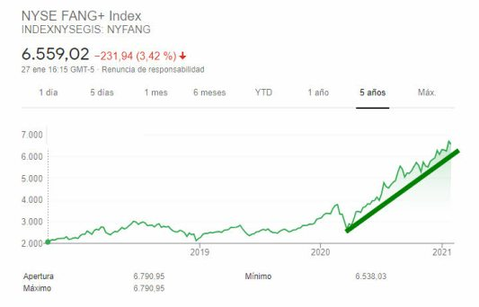 NYSE-FANG-INDEX-28-ENERO-2021% - El NSYE  FANG todavía ni se ha enterado