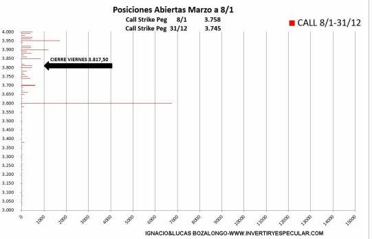 OPCIONES-SP3-13-ENERO-2021% - 3600 precio eje del vencimiento de marzo en el SP500