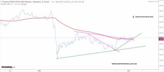 """TELECOS-EUROPA-22-ENERO-2021% - Telecos europeas siguen mucho  """"peor que mercado"""""""