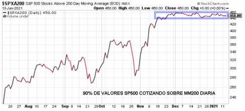 VALORES-QUE-SUPERAN-LA-MM200-14-ENERO% - Seguimiento a los indicadores de tendencia