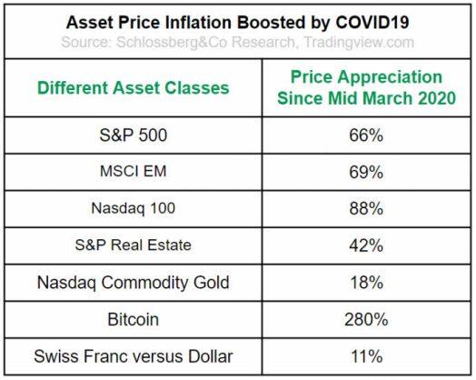 activos-tras-covid% - La impresión de dólares y el aumento de la deuda de forma indiscriminada lo pagará caro ËEUU