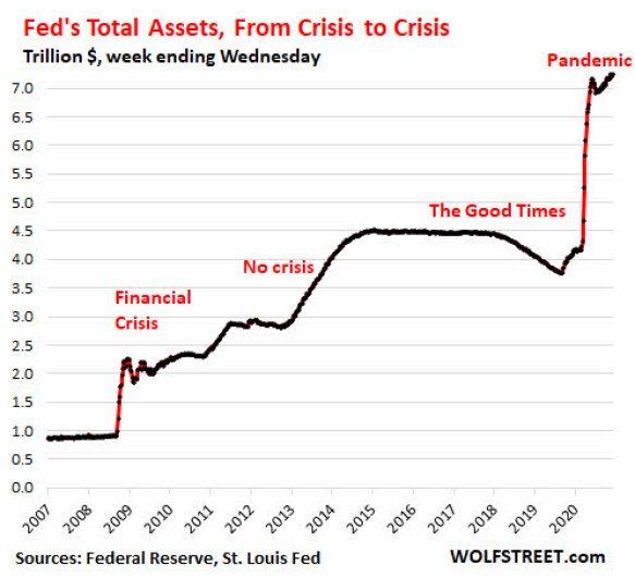 balance-fed-2020% - La FED ya avisa de un tappering en compras de bonos