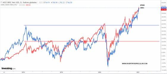 bric-14-enero-2021% - Los BRICs subiendo también que es gerundio