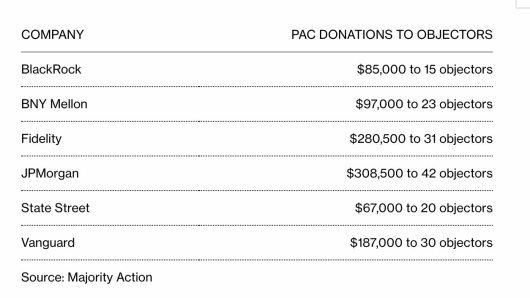 dinero-a-objetores-1% - Los administradores de fondos donaron $ 1 millón a los negacionistas electorales republicanos