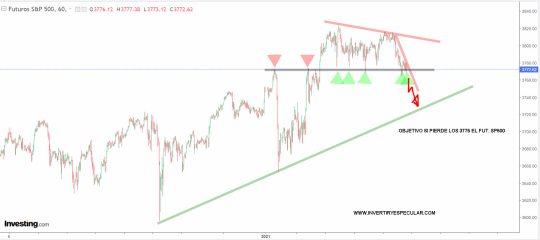 futuro-sp500-15-enero-2021% - Seguimos manteniendo los 3775 como nivel de control en SP500
