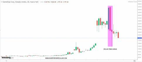 gamestop-28-enero-2021% - El sistema financiero reacciona para cortar de raíz operativas desde RRSS