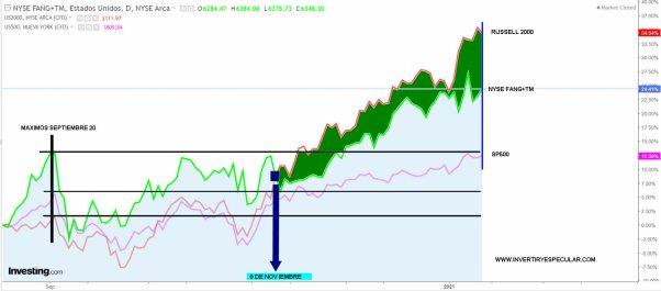indices-USA-desde-septiembre% - La pequeña capitalización EEUU  lo hace mejor que el  NYSE FANG+TM