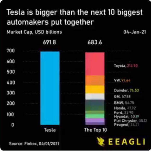 infografia-tesla% - Tesla ya parece un fenómeno social que uno empresarial