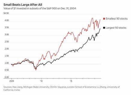 invertir-en-los-mas-pequenos-o-en-los-mas-grandes% - Esto de los mercados son todo paradojas