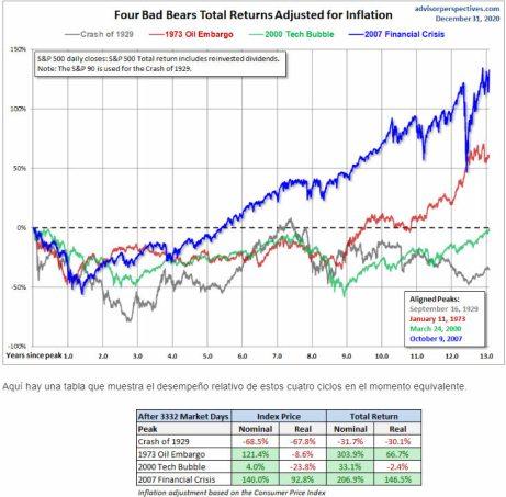 los-ultimos-grandes-maximos-de-mercado% - Estos gráficos también deben ser tenidos en cuenta puntualmente