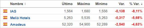 mas-pierden-25-enero% - IAG sufre el ambiente de crisis interior  y las restricciones impuestas del exterior