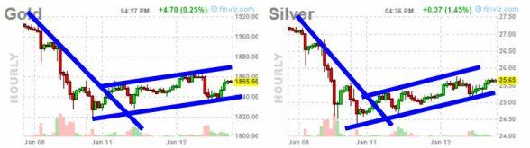 o13-enero-oro-y-plata% - Los mercados parecen que quieren corregir