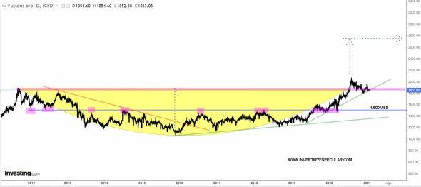 oro-26-enero-2021% - Vistazo estructural al Oro