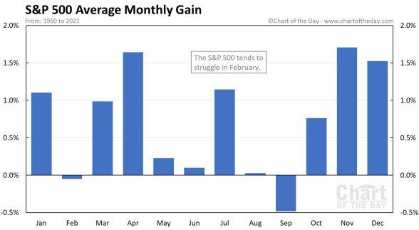 rentabilidad-por-meses-del-sp500% - Febrero no suele ser un buen mes de bolsa