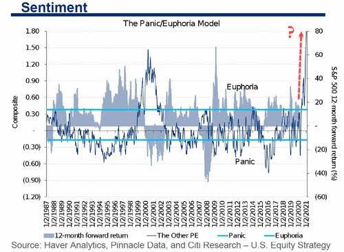 sentimiento-de-mercado-14-enero% - Seguimiento a los indicadores de tendencia