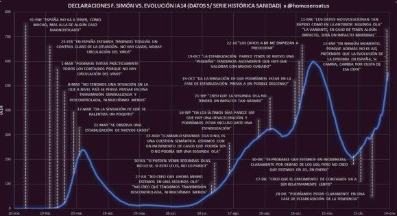 simon-y-el-covid% - Comparecencias de Fernando Simón y la evolución del covid