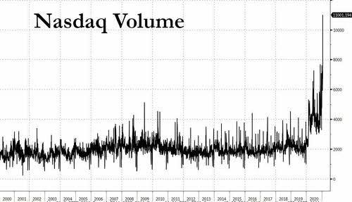 volumen-nasdaq% - Ayer se hizo un volumen histórico en el Nasdaq y en sus opciones call
