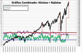 2021-02-18-11_13_13-SENTIMIENTO-DE-MERCADO-SP-500-Excel% - SENTIMIENTO DE MERCADO 17/02/2021