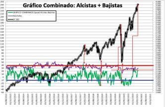 2021-02-25-12_18_22-SENTIMIENTO-DE-MERCADO-SP-500-Excel% - SENTIMIENTO DE MERCADO 24/02/2021