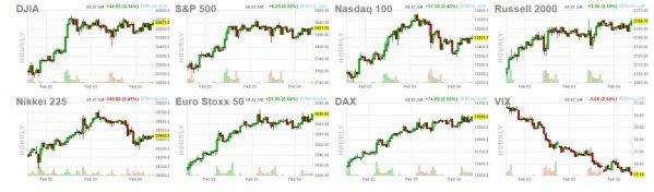 5-febrero-apertura-USA% - Mercados tranquilos