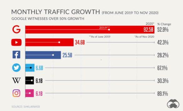 6-webs-webs-con-mas-trafico% - Los cincuenta sitios Web más visitados del mundo