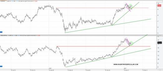 """ACERINOX-Y-ARCELOR-8-FEBRERO-2021% - Acerinox y Arcelor """"mucho mejor que mercado"""""""