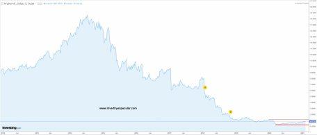 ARYZTA-11-FEBRERO-2021% - Le echamos un vistazo a las tres mayores posiciones del COBAS SELECCION