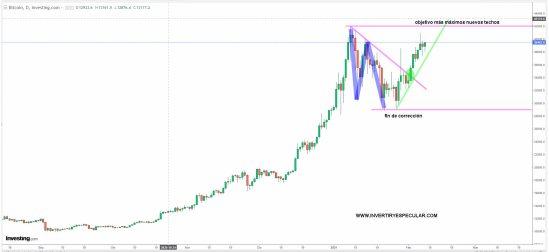 BITCOIN-8-FEBRERO-2021% - Bitcoin a por máximos y Dogecoin también pilotado por Musk