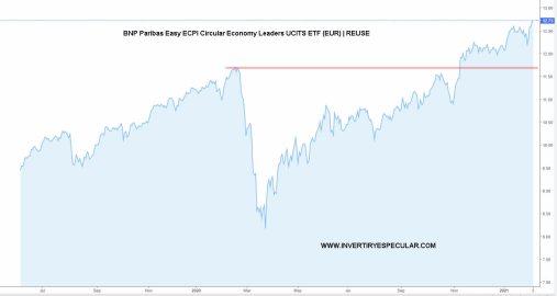 ETF-ECONOMIA-CIRCULAR-BNP% - A la basura tenemos que meterla en cartera