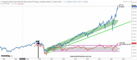 ETF-VTI-VS-VEU-19-FEBRERO-2021% - El gran error de haber apostado  por la RV GLOBAL frente a la RV EEUU