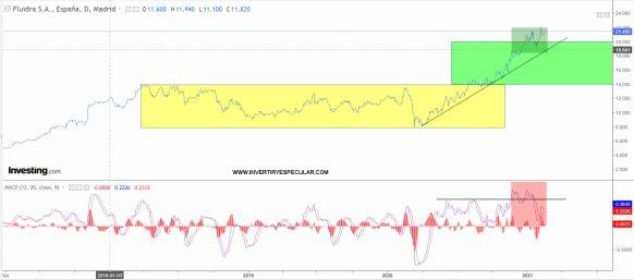 FLUIDRA-15-FEBRERO-2021% - A fluidra la vemos cumplida de objetivo