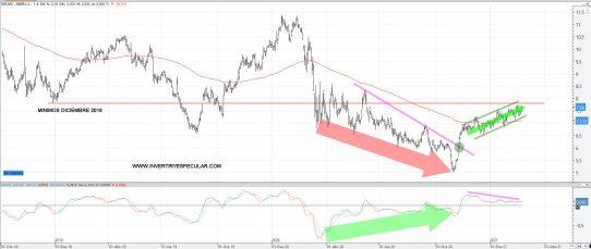 INDRA-25-FEBRERO-2021% - Indra resultados mixtos que a ver cómo los lee el mercado
