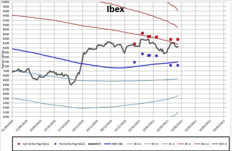 MEFF-2-15-FEBRERO-2021% - Sin novedad para el vencimiento del IBEX el viernes