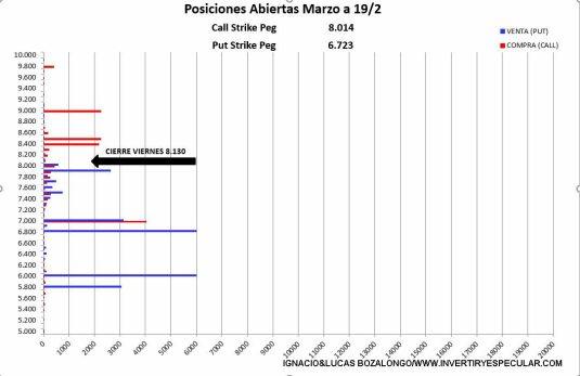 MEFF-22-FEBRERO-2021% - Se inicia el vencimiento de marzo para el Ibex y termina para el resto
