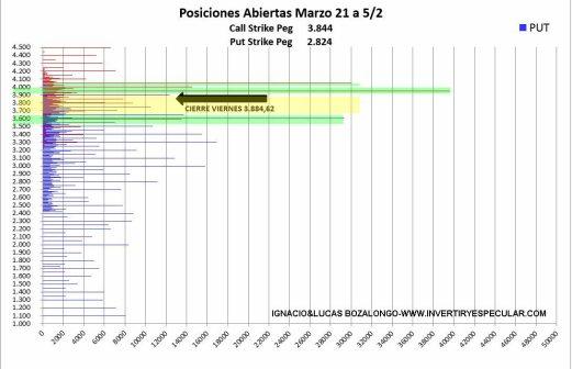 OPCIONES-SP500-9-FEBRERO-2021% - Ya parece que dejan claro el vencimiento de marzo en el SP500