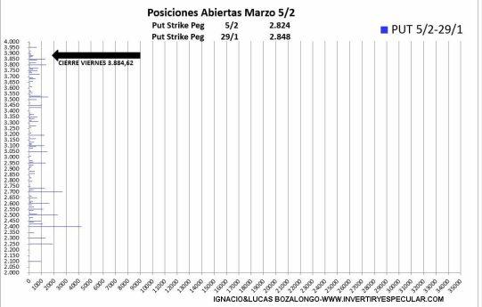 OPCIONES-SP500-PUT-9-FEBRERO-2021% - Ya parece que dejan claro el vencimiento de marzo en el SP500