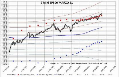 OPICIONES-E-INDICE-16-FEBRERO-2021% - Sin variación para el vencimiento de marzo en el SP500