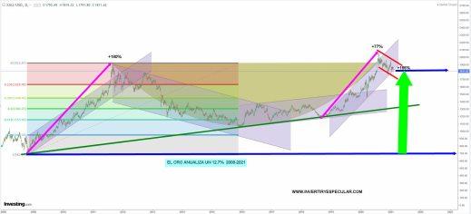 ORO-8-FEBRERO-2021% - Al Oro no le pasa nada simplemente está consolidando